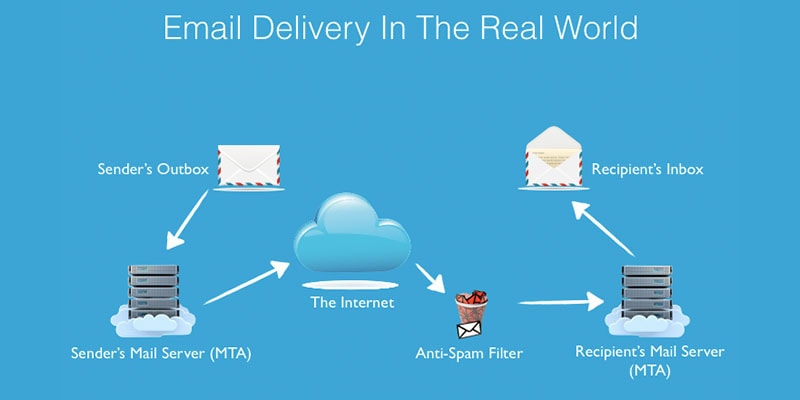email-delivery